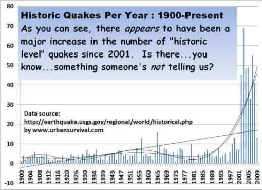 historic quakes